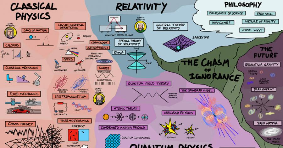 Percebe como se Interligam os Vários Campos da Física