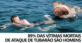 Homens 9 Vezes Mais Atacados por Tubarões do que Mulheres